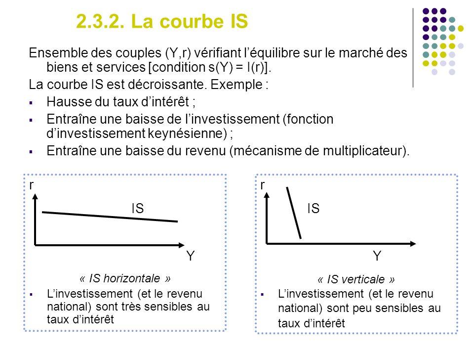 2.3.2. La courbe IS Ensemble des couples (Y,r) vérifiant l'équilibre sur le marché des biens et services [condition s(Y) = I(r)].